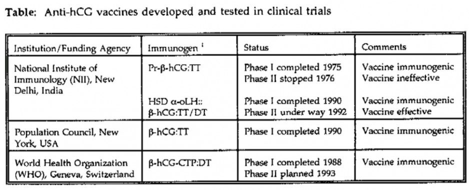 UN / WHO committing genocide – developing and testing in clinical trials vaccines for mass sterilization = measures intended to prevent births